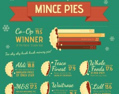 We've had our eyes on the mince pies! [Infographic] featured image removed