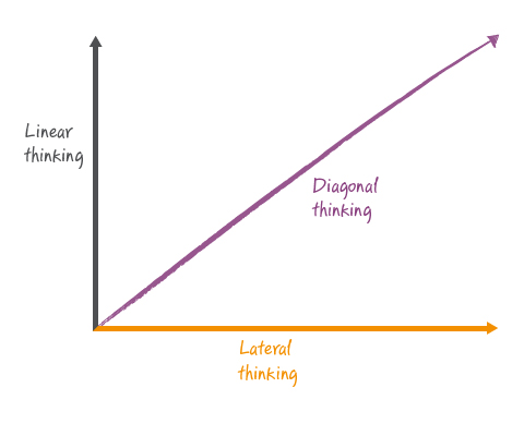Are you a diagonal thinker? Featured blog post image.