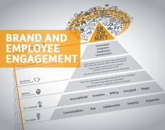 Brand and employee engagement featured image